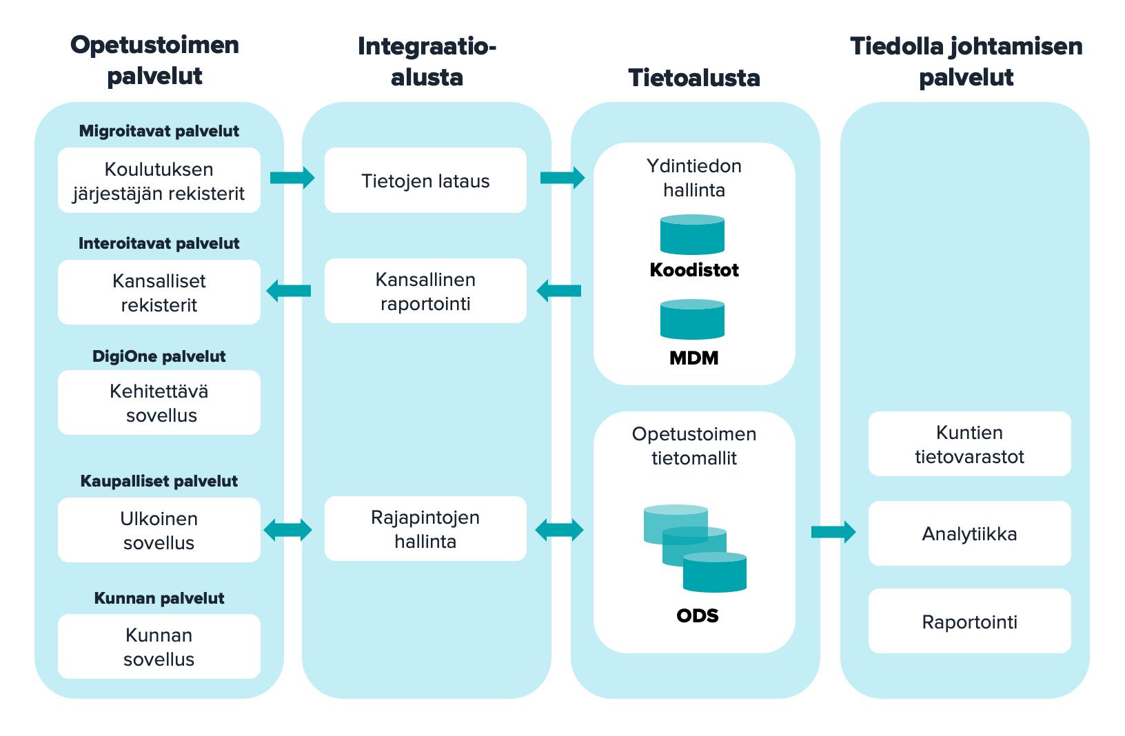 DigiOnen tietoalustalle tuodaan koulutuksen järjestäjän rekistereistä tietoja integraatioalustan kautta. Tietoalustalla tapahtuu ydintietodon hallinta, josta tietoa siirretään integroitaviin palveluihin, kuten kansallisiin rekistereihin. Opetutoimen tietomallit sijaitsevat tietoalustalla, joita hyödynnetään integraatioalusta käyttää ulkoisissa sovelluksissa sekä tiedolla johtamisen palveluissa.
